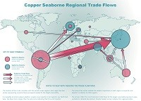 Copper seaborne regional trade flows map