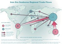 Iron ore seaborne regional trade flows map
