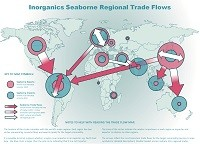 Inorganics seaborne regional trade flows map