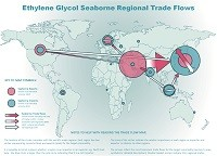 Ethylene glycol seaborne regional trade flows map