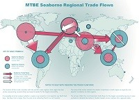 MTBE seaborne regional trade flows map