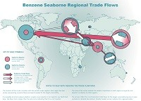 Benzene seaborne regional trade flows map
